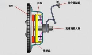 离合器过热原因是什么造成的